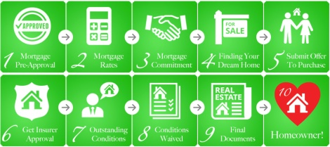10-steps-to-becoming-a-homeowner-image1