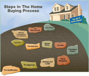 steps_home_buying